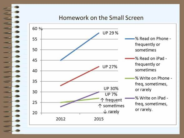 smallscreenstudy