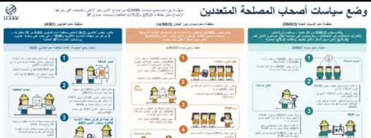 icann policy-development-process-infographic-arabic-1-638
