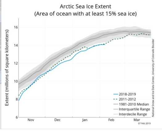 sea ice extent chart 2019